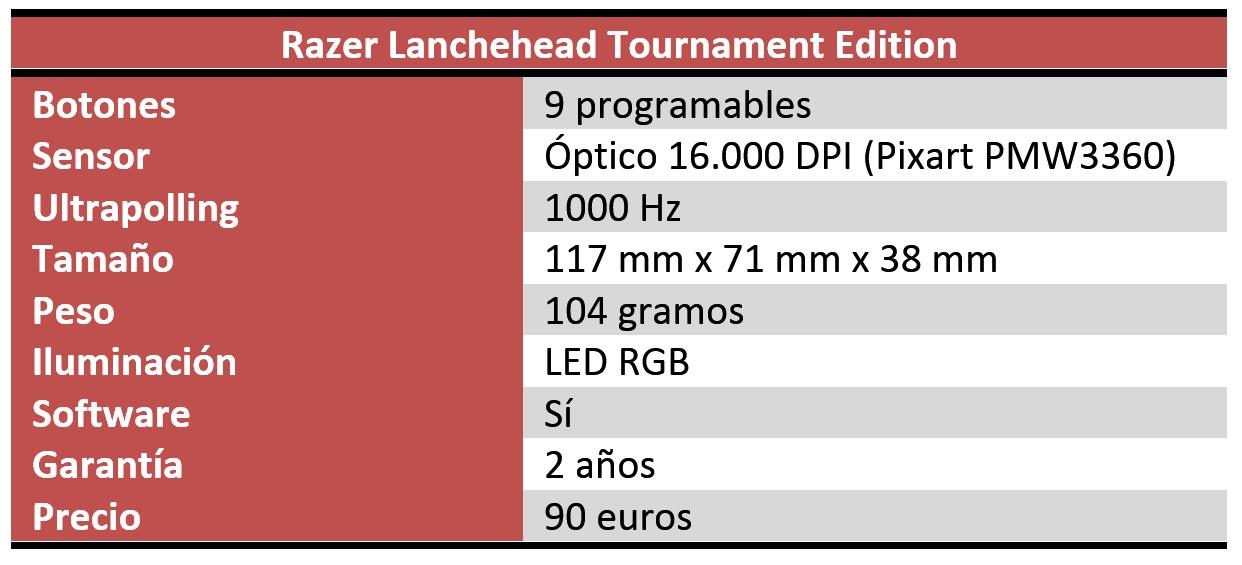 Razer Lanchehead Tournament Edition Review