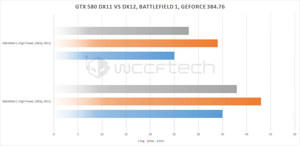 Zotac GeForce GTX 580 a prueba bajo DirectX 12