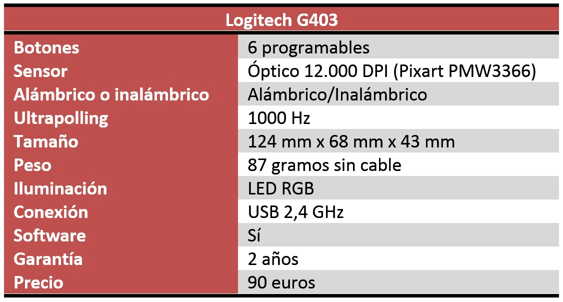 Logitech G403 caracteristicas
