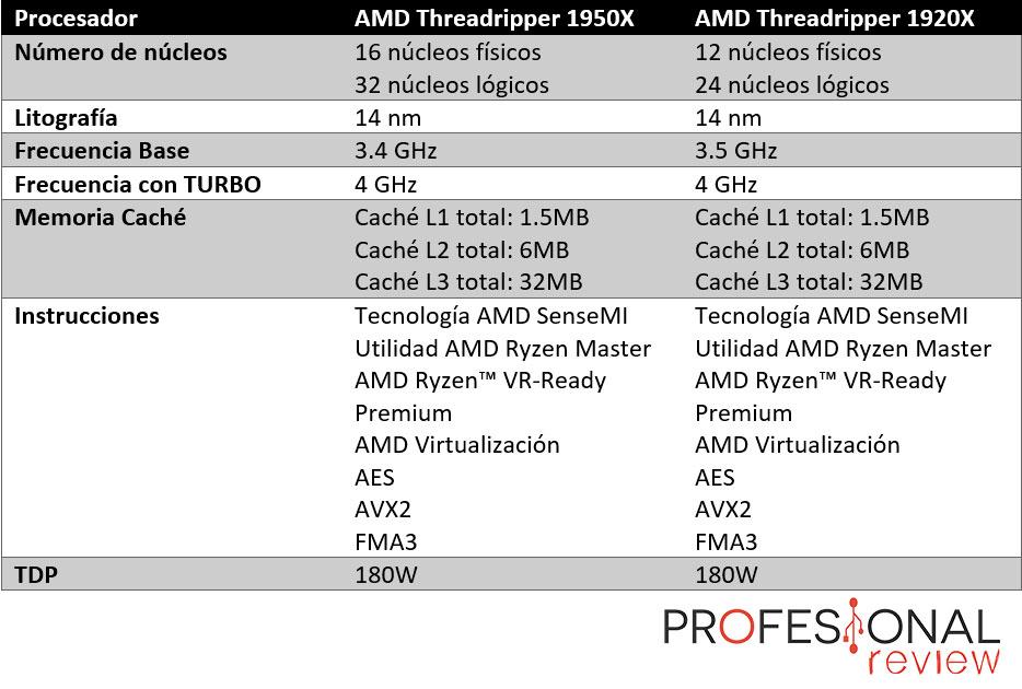 AMD Ryzen Threadripper 1950X & 1920X características técnicas