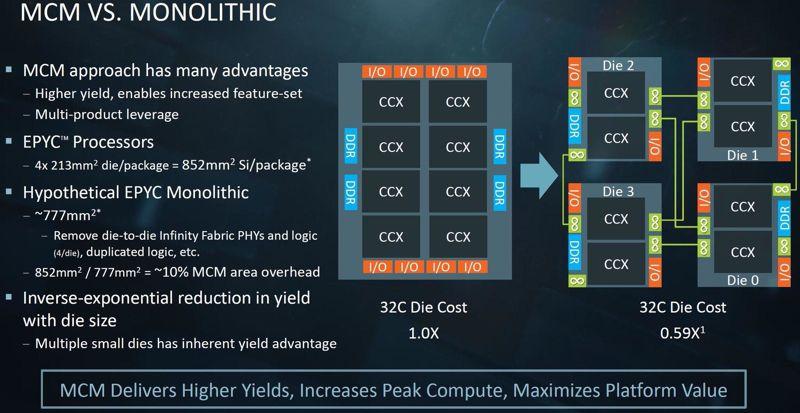 AMD habla de las ventajas de la modularidad de EPYC y Threadripper