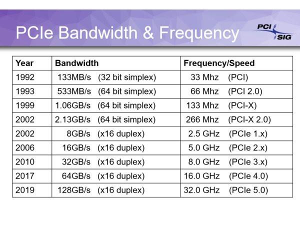Hoja de ruta PCIe