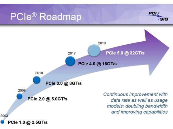 Photo of El estándar PCIe 4.0 llegará este año, mientras que PCIe 5.0 en el 2019