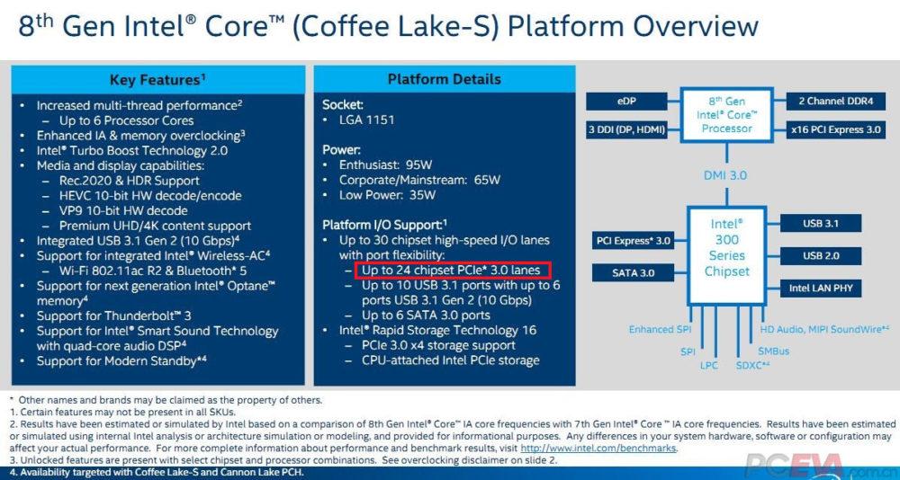 Photo of Intel Coffee Lake-S tendrá un total de 24 lanes PCI Express