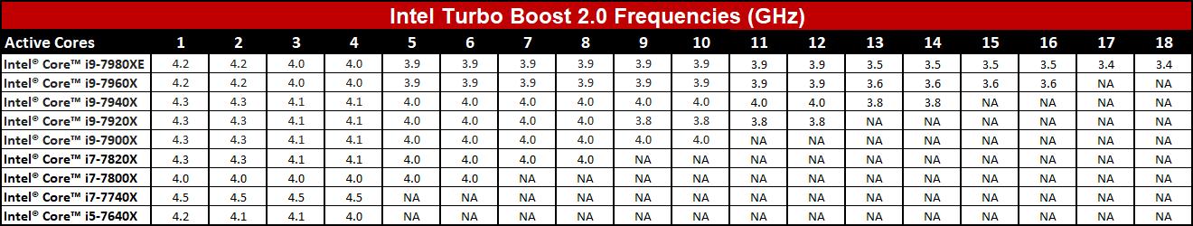 Intel Core i9 Turbo Boost