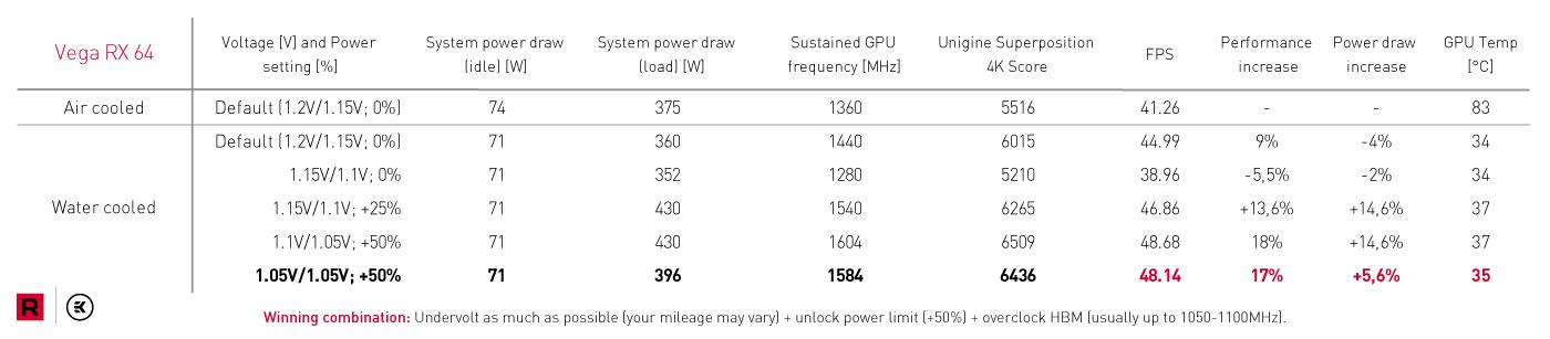 AMD Radeon RX Vega esconde más potencial de lo que parece