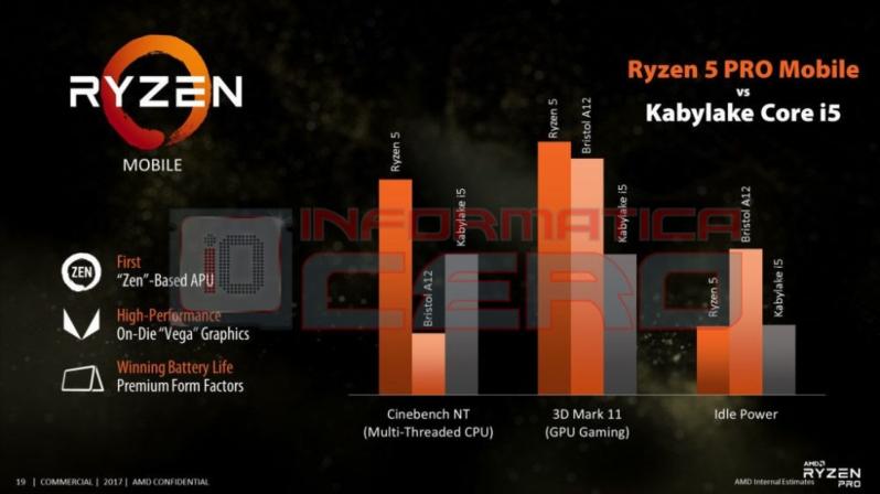 AMD muestra sus planes de futuro