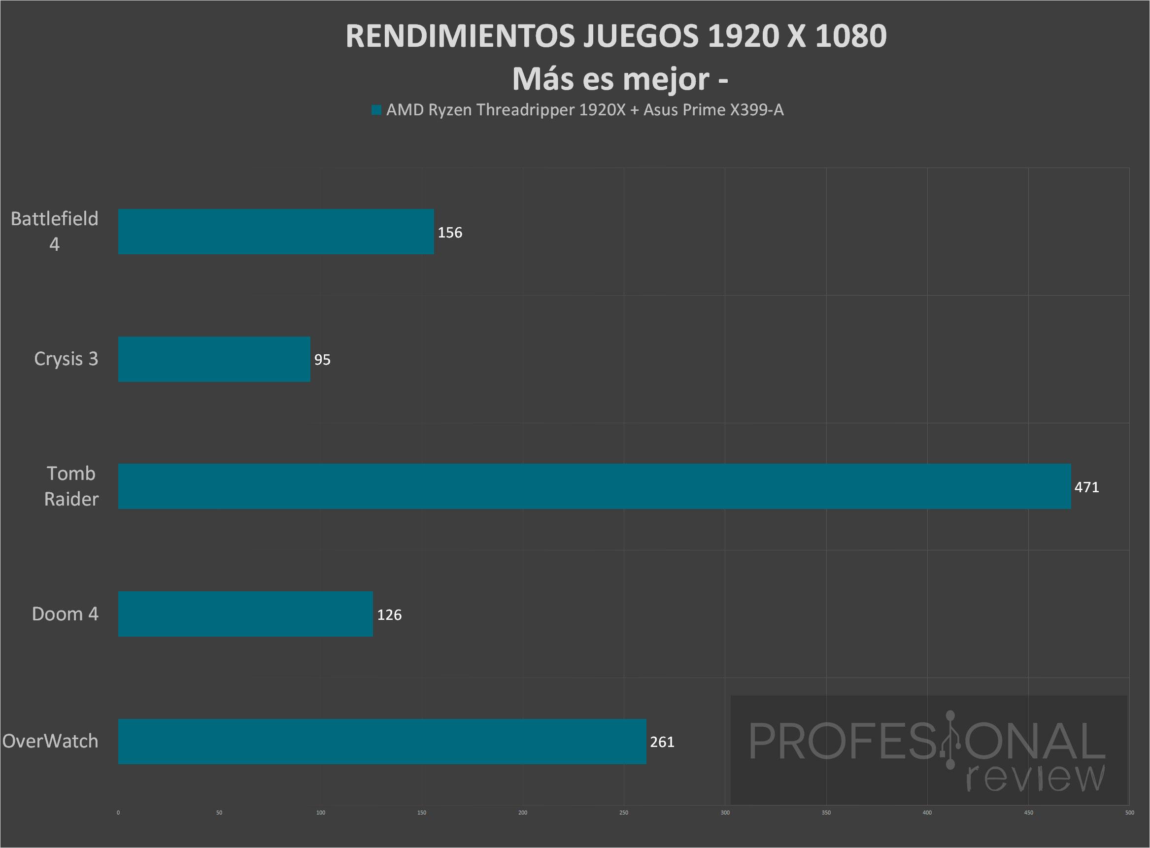 Asus Prime X399-A juegos