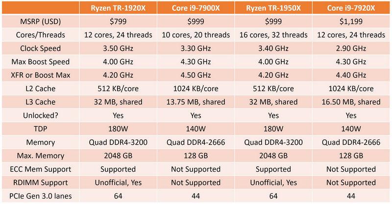 Core i9-7920X