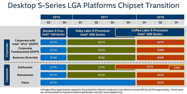 Intel Cannon Lake y Z390 para el año 2018