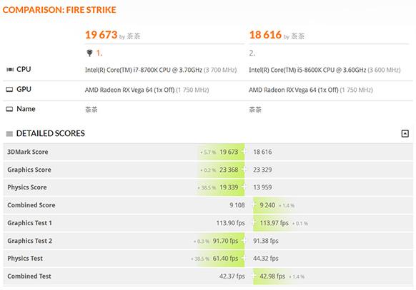 Intel Core i7-8700KyCore i5-8600K muestran su rendimiento en3DMark Fire Strike
