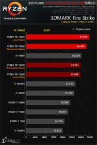 Intel Core i9-7980XE le saca los colores alAMD Ryzen Threadripper 1950X