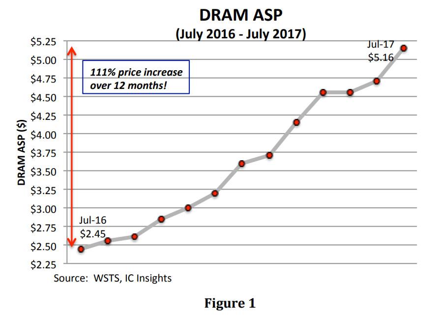 La memoria RAM va a seguir subiendo de precio