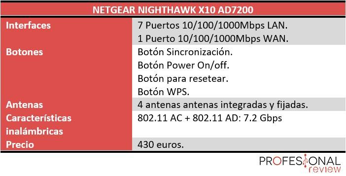 NetGear NightHawk X10 caracteristicas