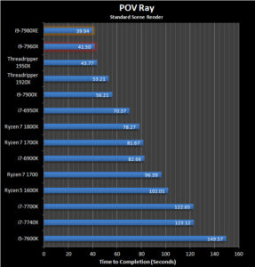 Intel Core i7-7980XE: Primeros Análisis online