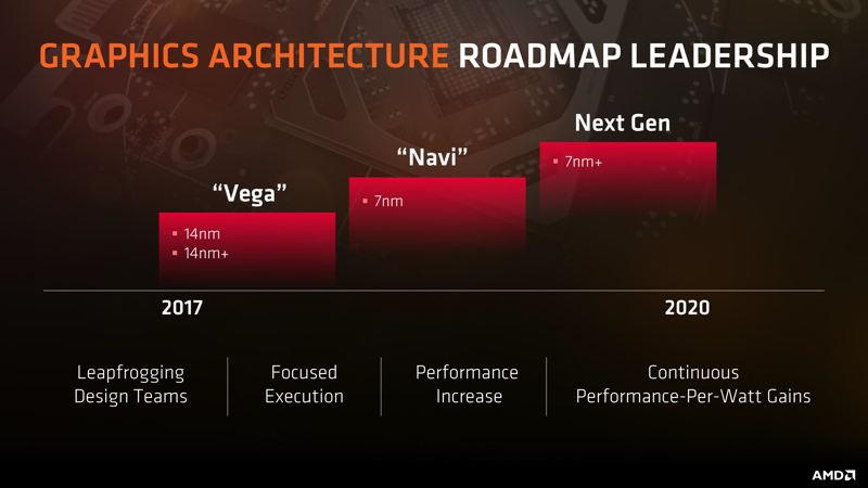 AMD Navi a 7 nm y con posible diseño multi-chip