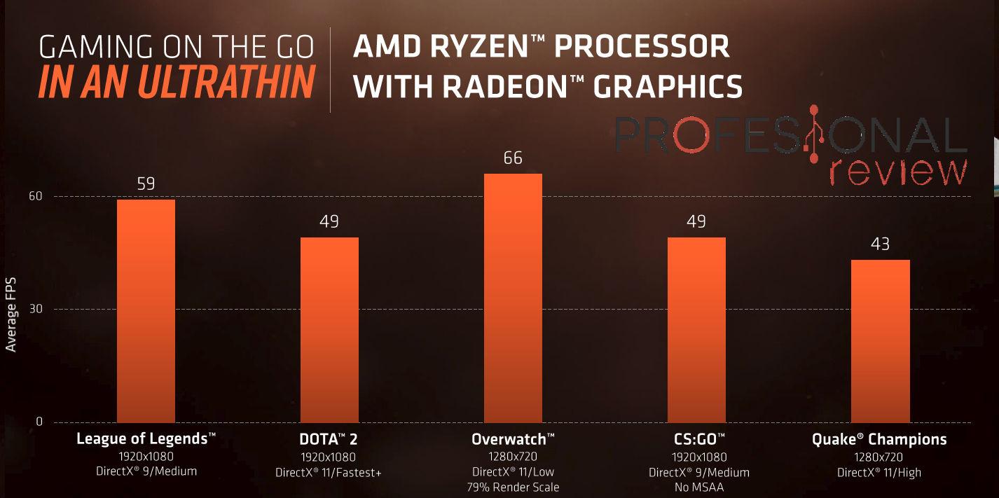 AMD anuncia los nuevos procesadores Ryzen Mobile (Raven Ridge)