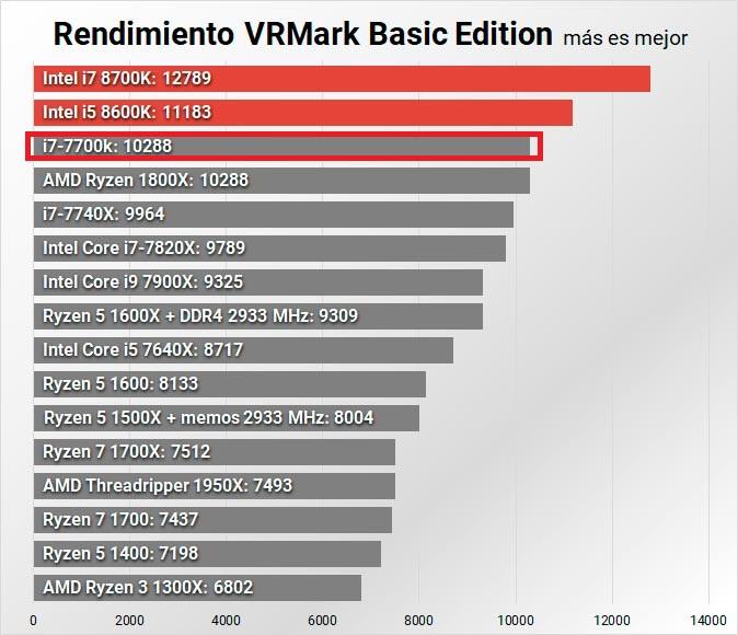 Core i7 8700K vs Core i7 7700K