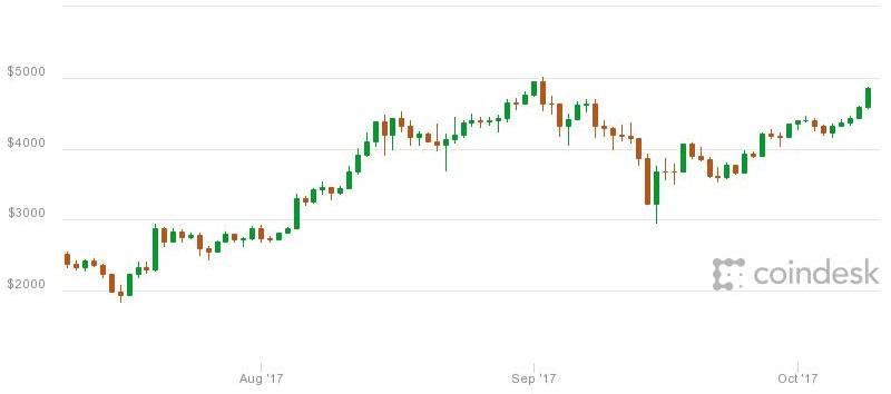 Crecimiento del Bitcoin en los últimos 3 meses