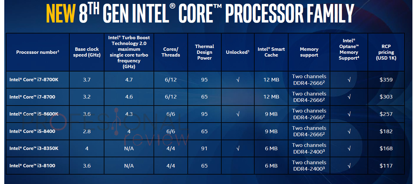 Todas las mejoras introducidas en Intel Coffee Lake
