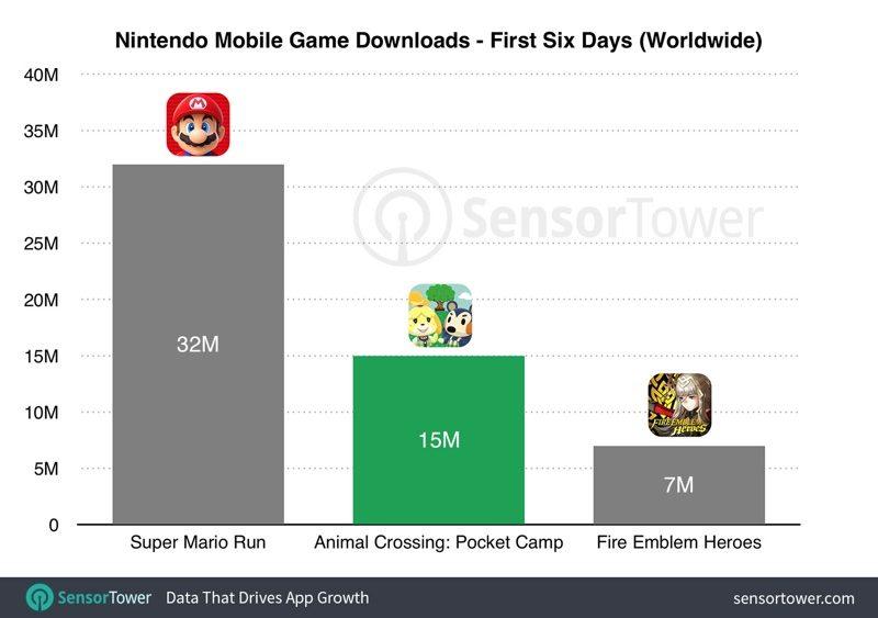 'Animal Crossing: Pocket Camp' , todo un éxito tras 15 millones de descargas desde su lanzamiento