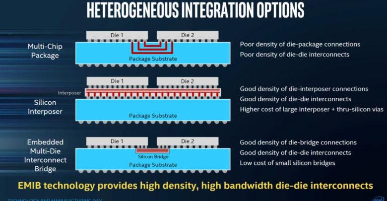 Photo of AMD no tendrá acceso a la nueva tecnología EMIB del procesador creado junto a Intel