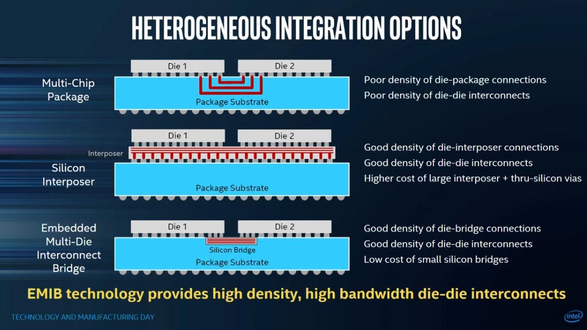 AMD no se beneficiará de la tecnología EMIB
