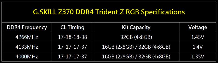 G.Skill Trident Z a 4266 MHz con una latencia CL17 versiones