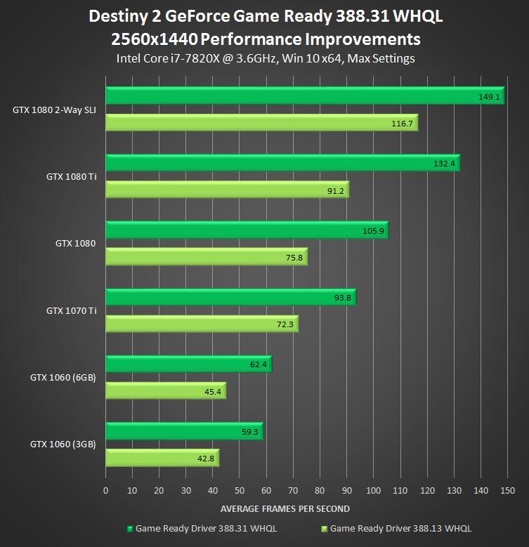 GeForce 388.31