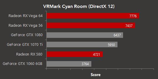 VRMark Cyan Room muestra las bondades de AMD Vega