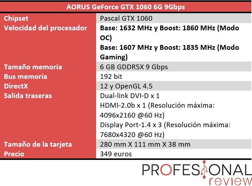 Aorus GTX 1060 9 Gbps características