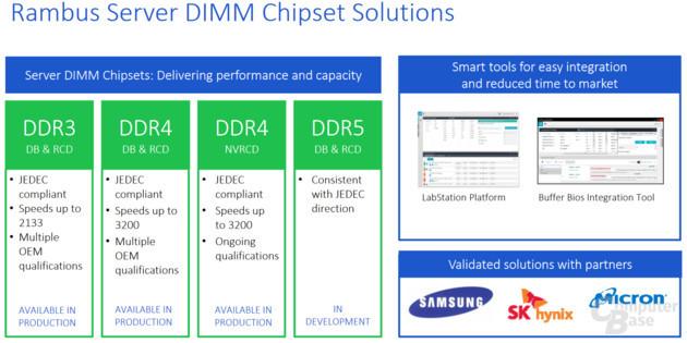 DDR5 alcanzará los 4800 MHz a 1,2V