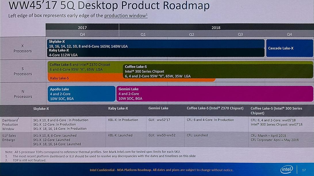 Intel Core novena gen