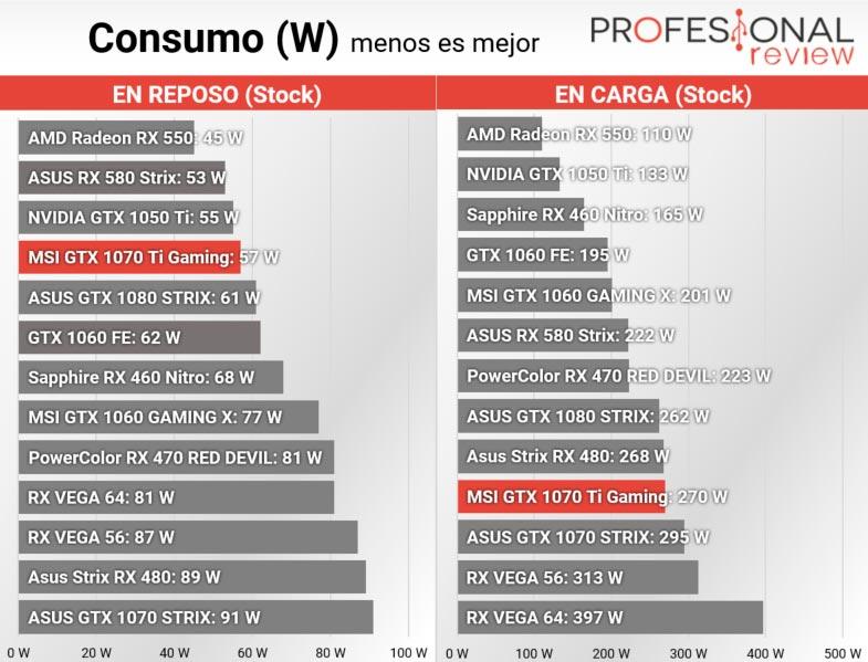 MSI GTX 1070 Ti GAMING consumo