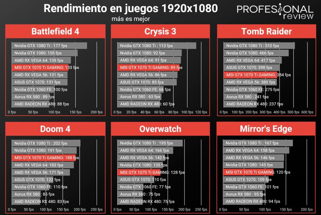 MSI GTX 1070 Ti GAMING juegos