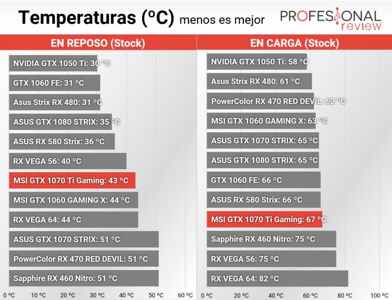 MSI GTX 1070 Ti GAMING temperatura