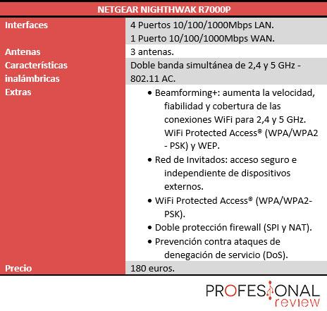 Netgear Nighthwak R7000P caracteristicas