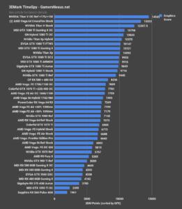 Nvidia Titan V rendimiento en videojuegos