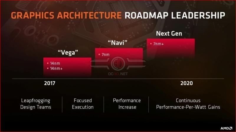 Ya se empieza a hablar de AMD Navi