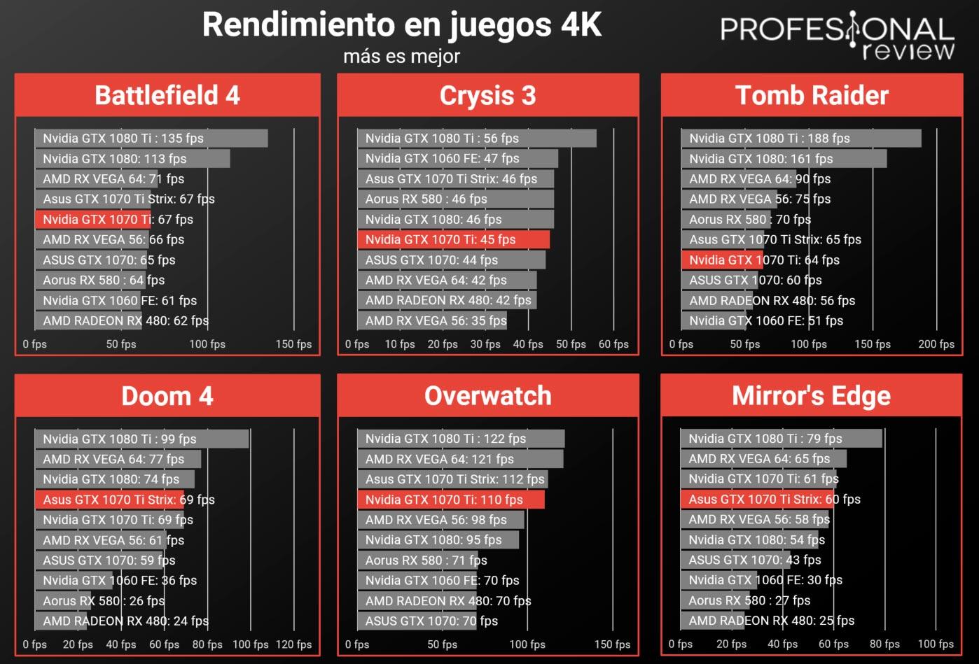 Asus GTX 1070 Ti STRIX Review en Español (Análisis completo)