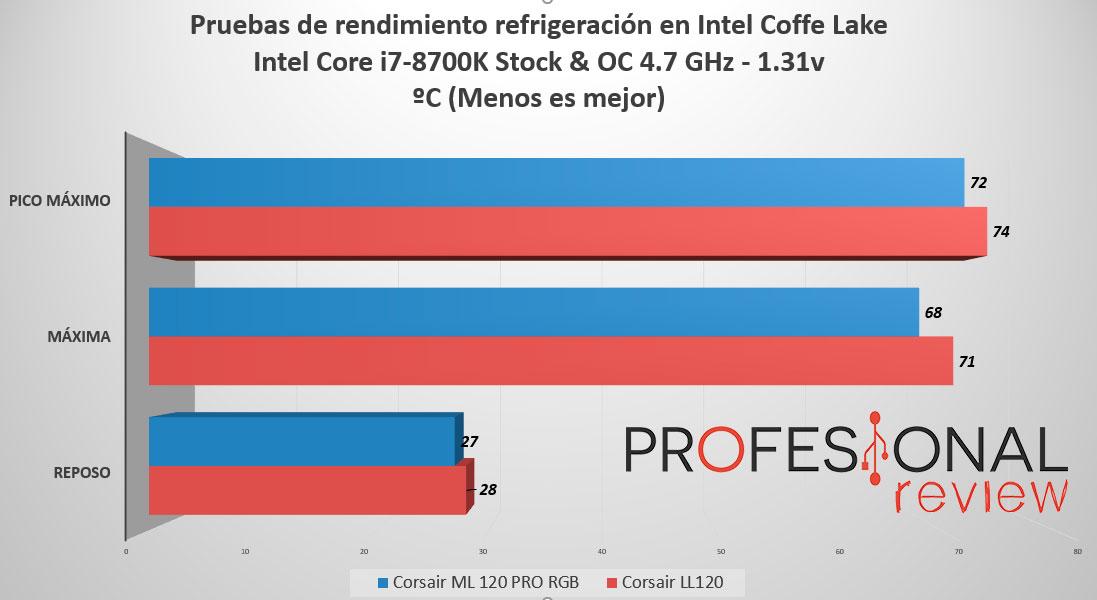 Corsair ML PRO RGB rendimiento