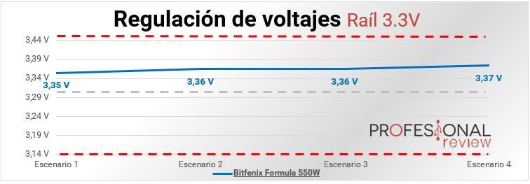 Bitfenix Formula 550W