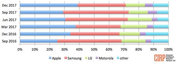 Activaciones de smartphones en Estados Unidos durante el último trimestre de 2017