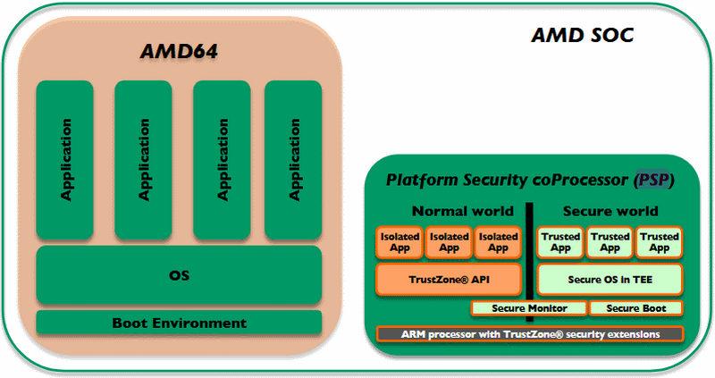 AMD Secure