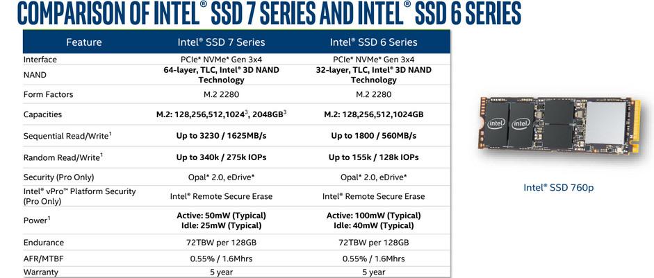 Así son los nuevos Intel 760p