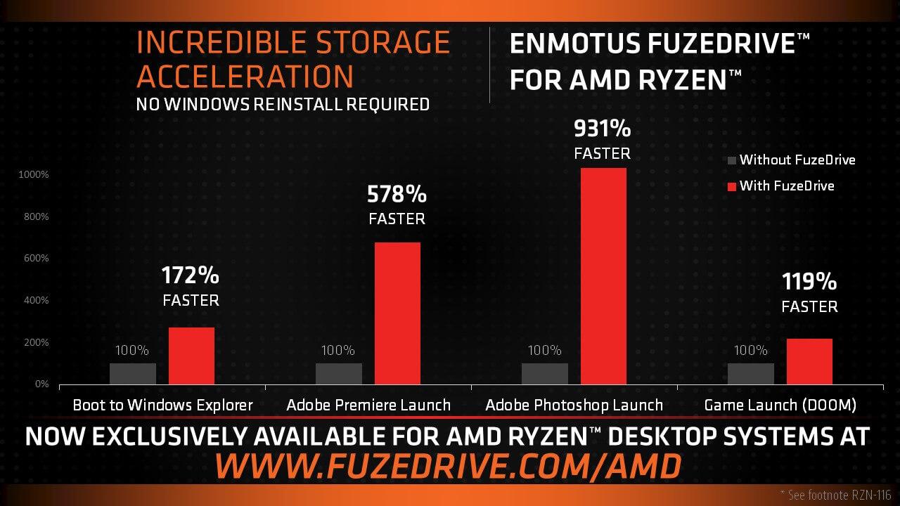 Enmotus FuzeDrive acelera equipos ryzen
