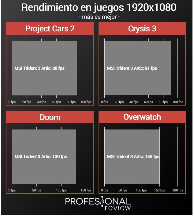 MSI Trident 3 Artic juegos 1080p