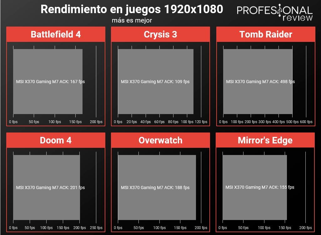 MSI X370 Gaming M7 ACK juegos