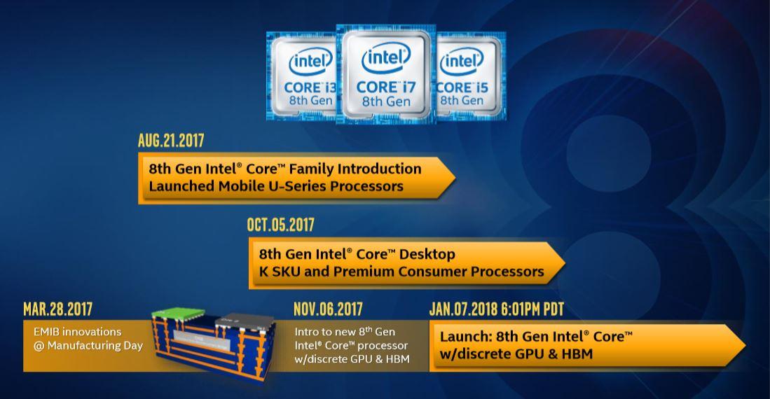 Intel Core G con gráficos AMD Vega