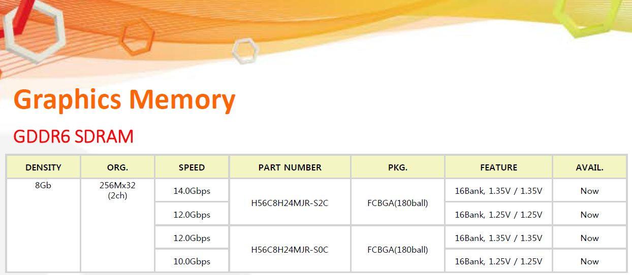 SK Hynix ya tiene GDDR6 de 8 Gb